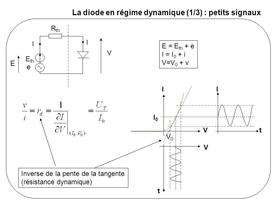La diode en régime dynamique (2/3) : basse fréquence - Linéarisation de la caractéristique de la diode autour du point de fonctionnement (si les signaux variables sont de faible amplitude) - superposition de signaux constants (polarisation) et de signaux variables (dits « petits signaux ») - la diode se comporte pour les petits signaux comme une simple résistance (comme un composant linéaire) E th R th I I V e E th R th I0I0 I0I0 V0V0 i i v = + e rdrd PolarisationPetits signaux On peut donc traiter les deux schémas séparément.