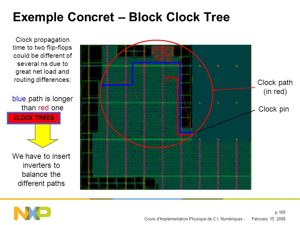 February 15, 2008Cours d'Implémentation Physique de C.I. Numériques - p.168 Exemple Concret – Block Placement Tool : Encounter Timing Driven Placement