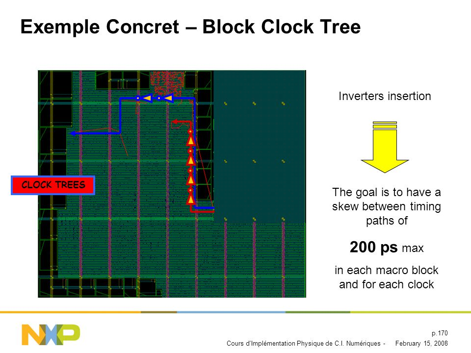 February 15, 2008Cours d'Implémentation Physique de C.I. Numériques - p.169 Exemple Concret – Block Clock Tree Clock pin Clock propagation time to two