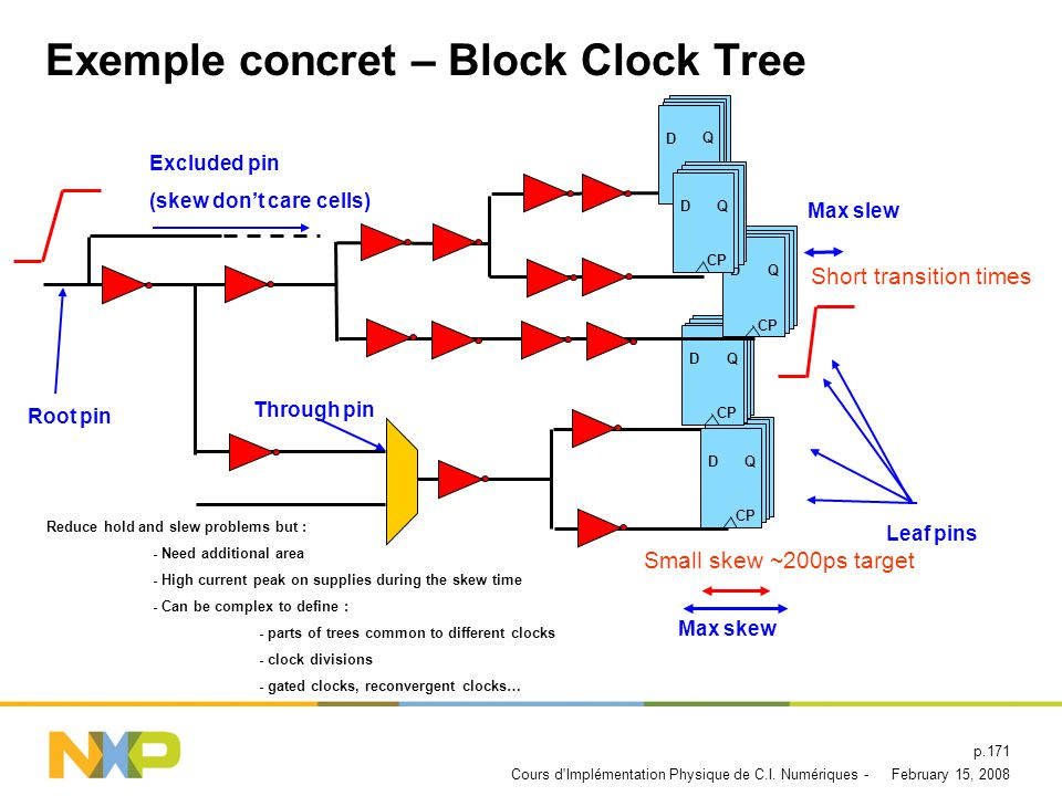 February 15, 2008Cours d'Implémentation Physique de C.I. Numériques - p.170 Exemple Concret – Block Clock Tree Inverters insertion The goal is to have