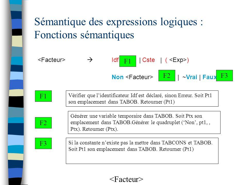 Sémantique des expressions logiques : Fonctions sémantiques F1 F2 Vérifier que l'identificateur Idf est déclaré, sinon Erreur. Soit Pt1 son emplacemen