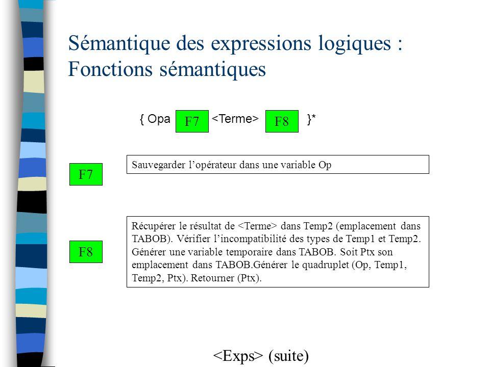 Sémantique des expressions logiques : Fonctions sémantiques F7 Sauvegarder l'opérateur dans une variable Op Récupérer le résultat de dans Temp2 (empla