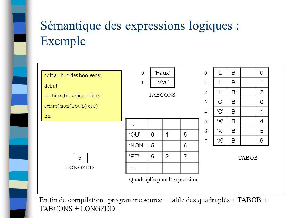 Sémantique des expressions logiques : Exemple soit a, b, c des booleens; debut a:=faux;b:=vrai;c:= faux; ecrire( non(a ou b) et c) fin 'Faux' 'Vrai' T