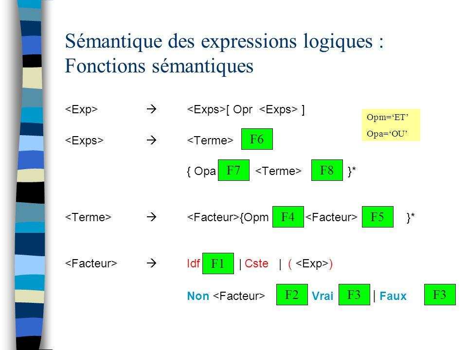 Sémantique des expressions logiques : Fonctions sémantiques  [ Opr ]  { Opa }*  {Opm }*  Idf | Cste | ( ) Non | Vrai | Faux F1 F2 F5F4 F6 F7F8 F3