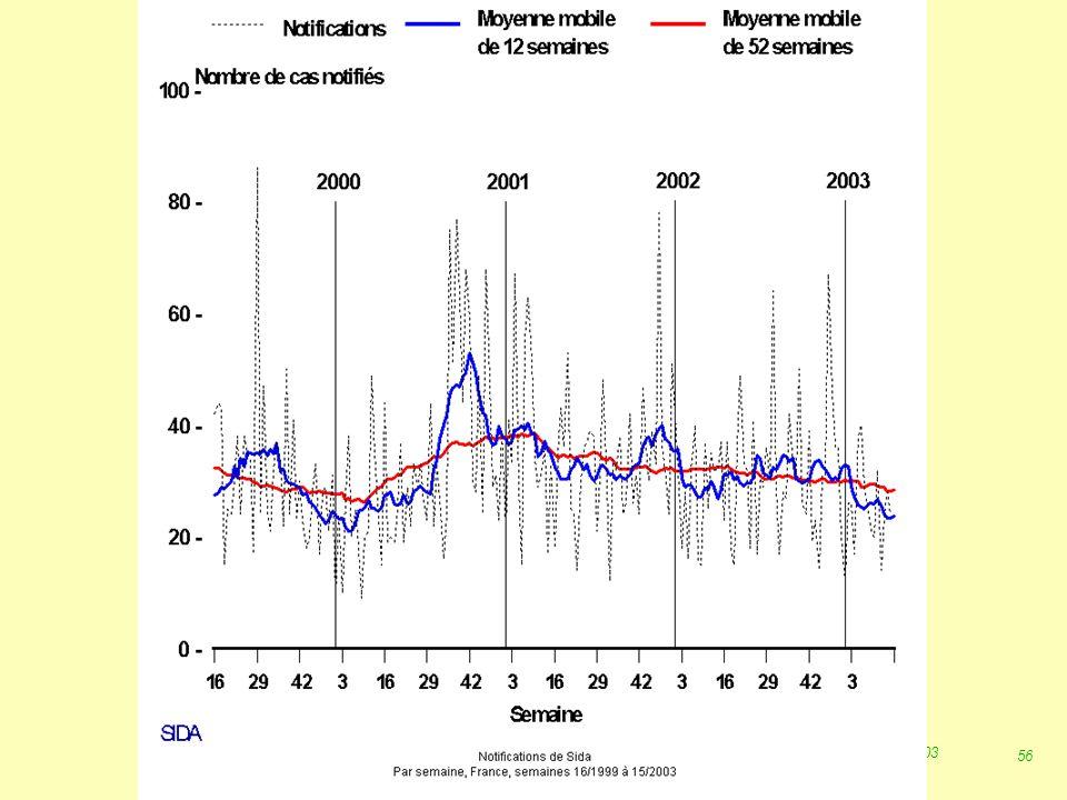 55 Robert J. FREUND Surveillance en santé publique Master Complexes pathogènes tropicaux novembre 2003 SIDA : Ivs 2001 Grève des MISP 11/98 ---> 04/20