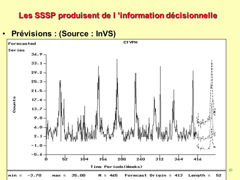 88 Robert J. FREUND Surveillance en santé publique Master Complexes pathogènes tropicaux novembre 2003 Les SSSP produisent de l 'information décisionn