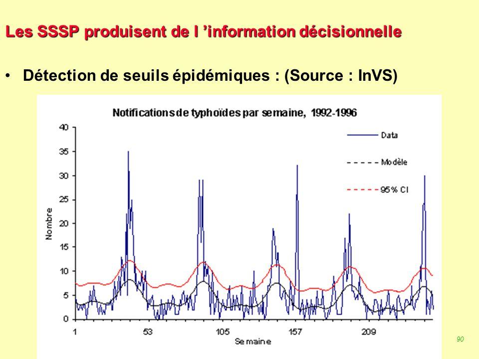 89 Robert J. FREUND Surveillance en santé publique Master Complexes pathogènes tropicaux novembre 2003 Les SSSP produisent de l 'information décisionn