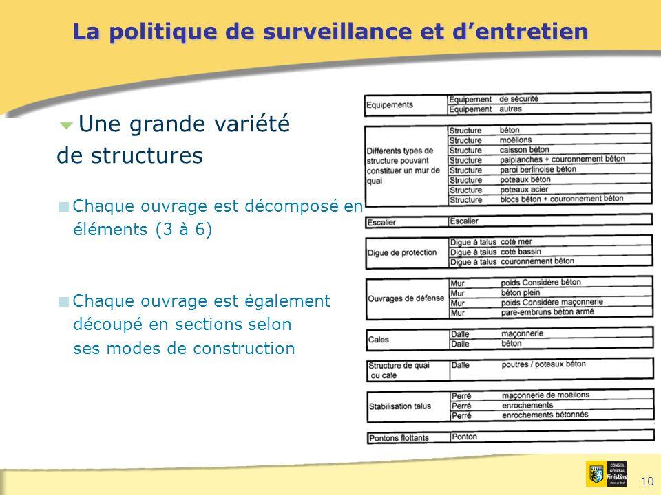 10 La politique de surveillance et d'entretien  Une grande variété de structures  Chaque ouvrage est décomposé en éléments (3 à 6)  Chaque ouvrage