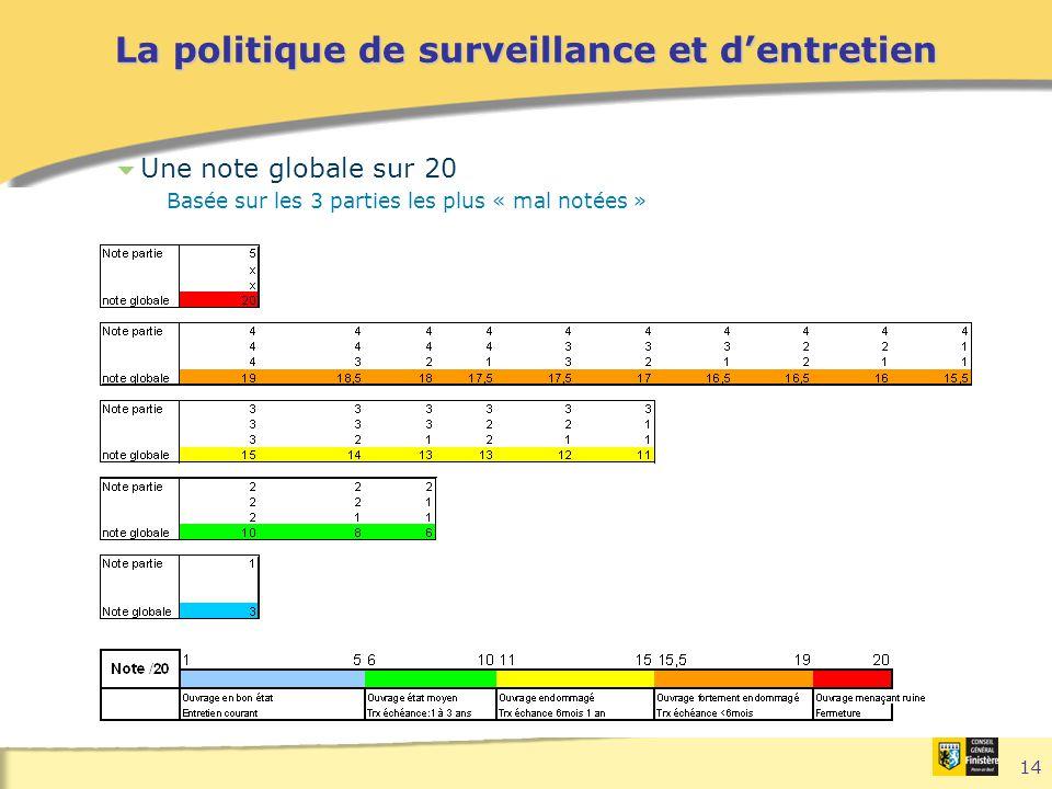 14 La politique de surveillance et d'entretien  Une note globale sur 20 Basée sur les 3 parties les plus « mal notées »
