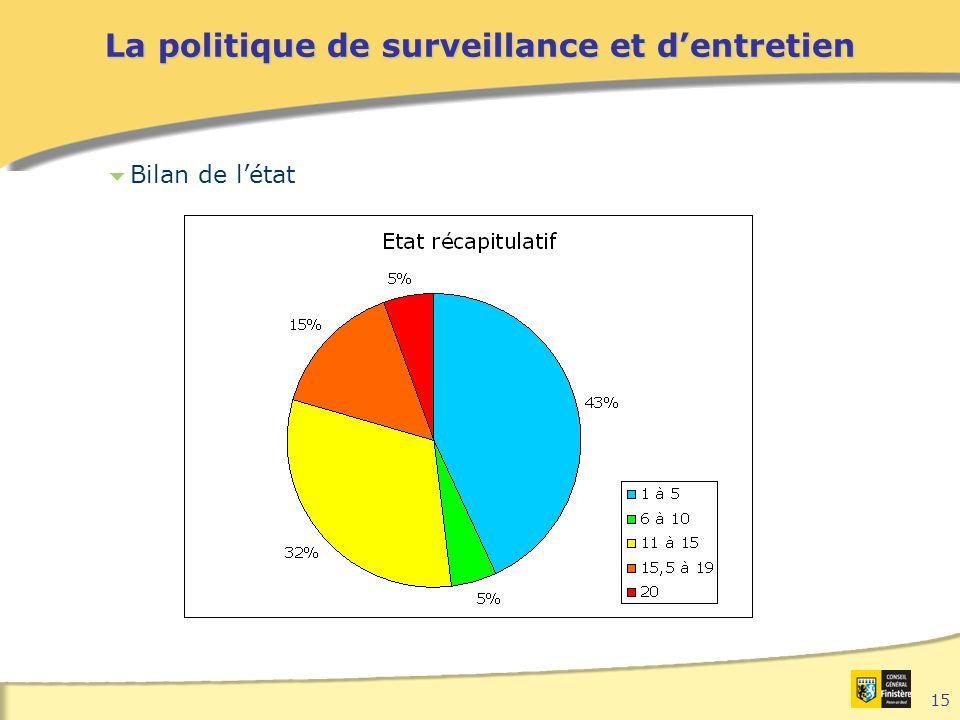 15 La politique de surveillance et d'entretien  Bilan de l'état