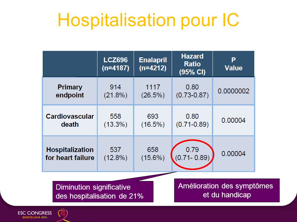 Hospitalisation pour IC Amélioration des symptômes et du handicap Diminution significative des hospitalisation de 21%
