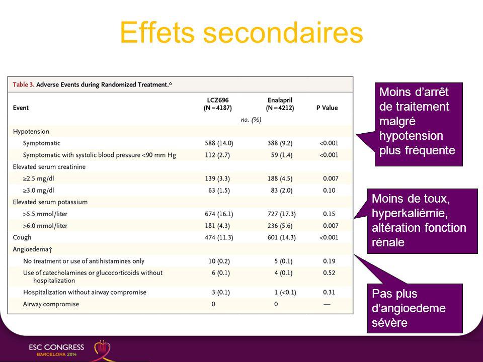 Effets secondaires Moins de toux, hyperkaliémie, altération fonction rénale Pas plus d'angioedeme sévère Moins d'arrêt de traitement malgré hypotensio