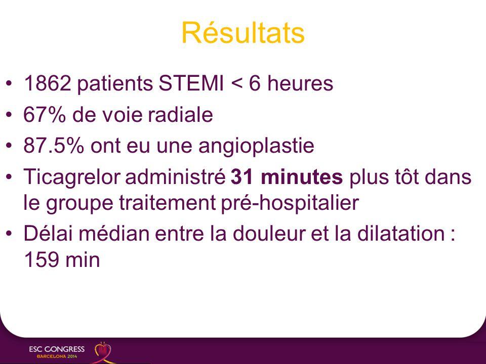 Résultats 1862 patients STEMI < 6 heures 67% de voie radiale 87.5% ont eu une angioplastie Ticagrelor administré 31 minutes plus tôt dans le groupe tr