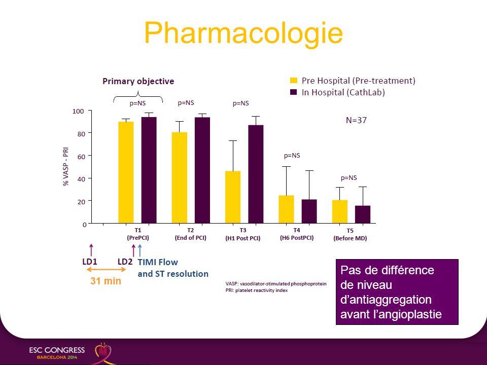 Pharmacologie Pas de différence de niveau d'antiaggregation avant l'angioplastie