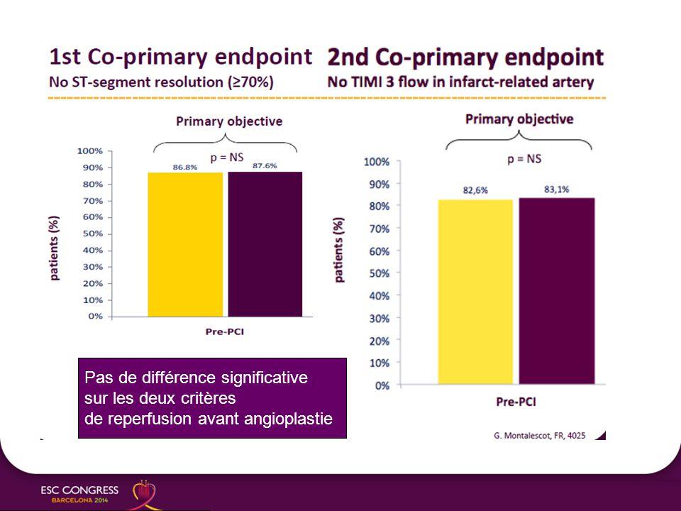 Pas de différence significative sur les deux critères de reperfusion avant angioplastie