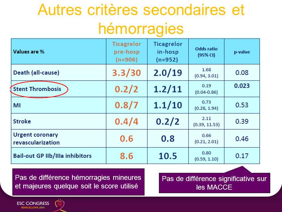 Autres critères secondaires et hémorragies Pas de différence significative sur les MACCE Pas de différence hémorragies mineures et majeures quelque so