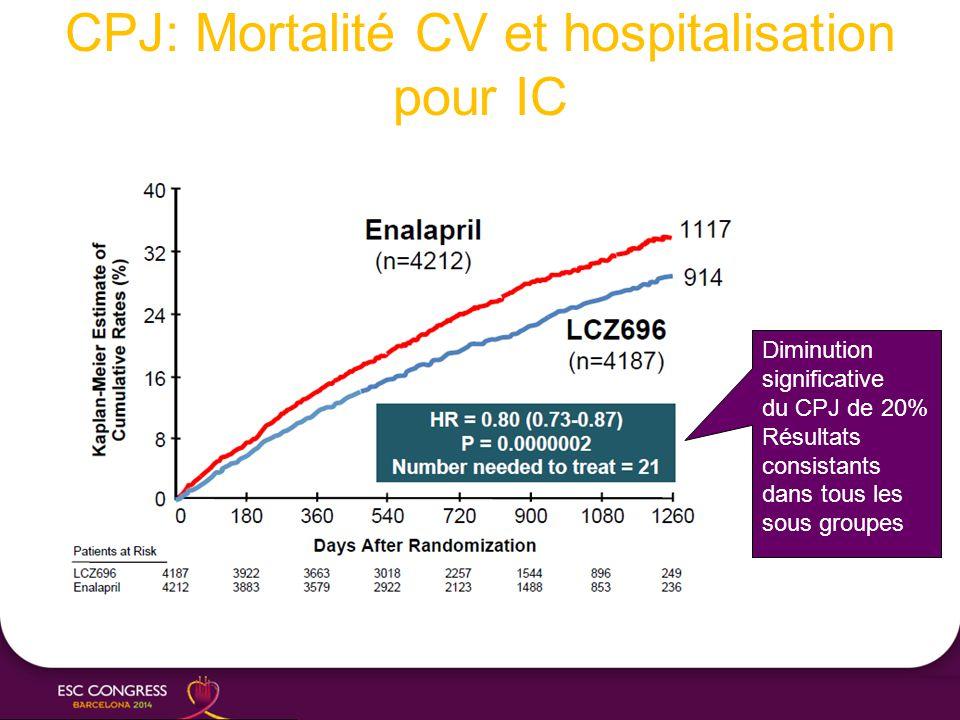 CPJ: Mortalité CV et hospitalisation pour IC Diminution significative du CPJ de 20% Résultats consistants dans tous les sous groupes