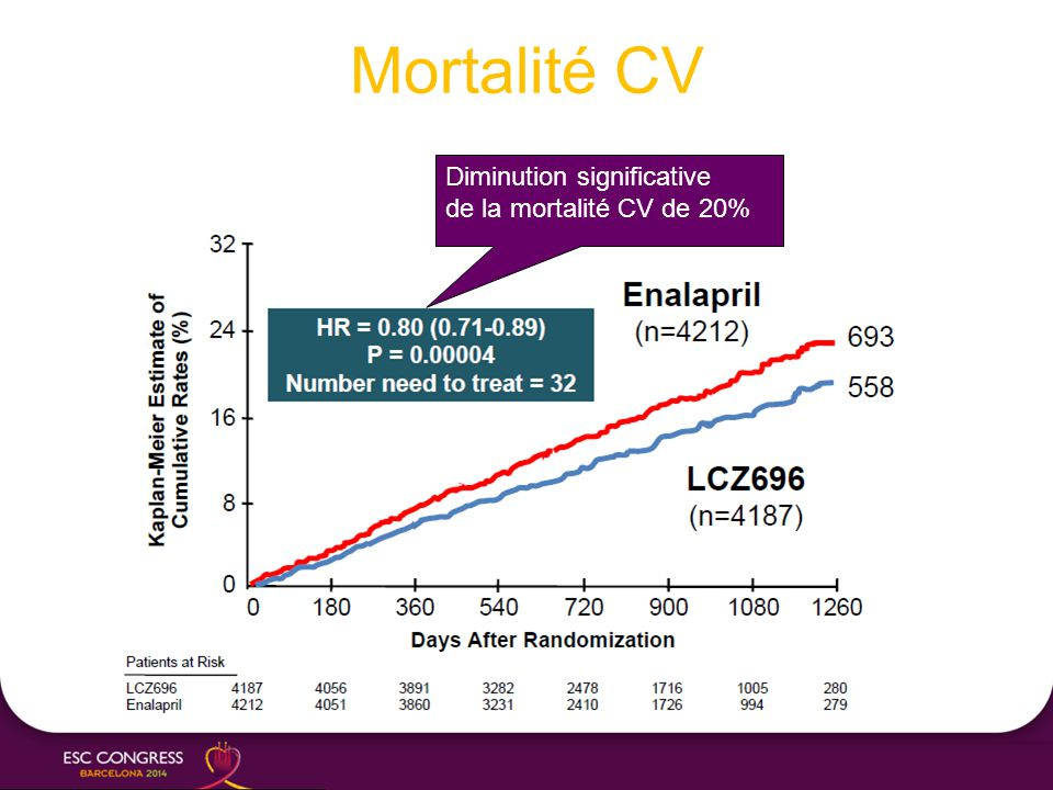 Mortalité CV Diminution significative de la mortalité CV de 20%