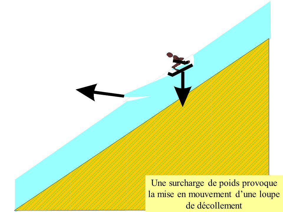 Une surcharge de poids provoque la mise en mouvement d'une loupe de décollement