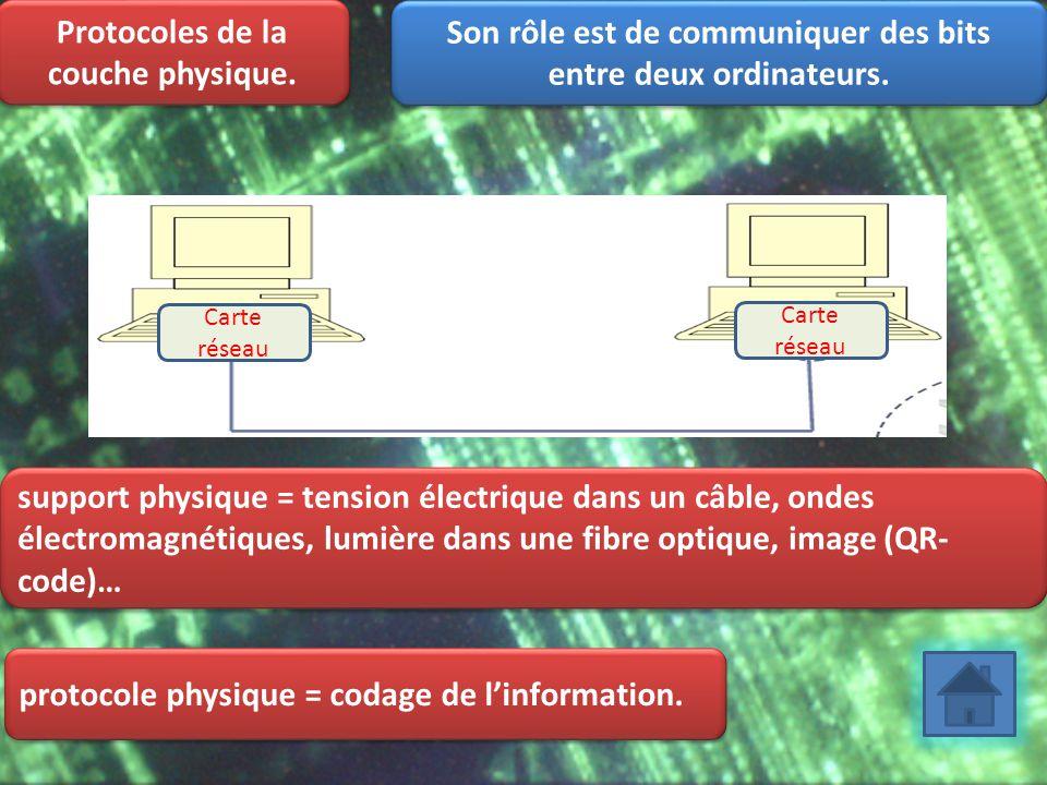 Protocoles de la couche physique. Son rôle est de communiquer des bits entre deux ordinateurs. Carte réseau support physique = tension électrique dans