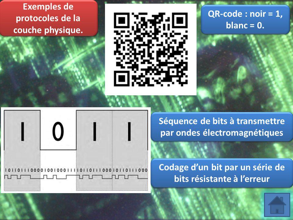 Exemples de protocoles de la couche physique. Séquence de bits à transmettre par ondes électromagnétiques Codage d'un bit par un série de bits résista