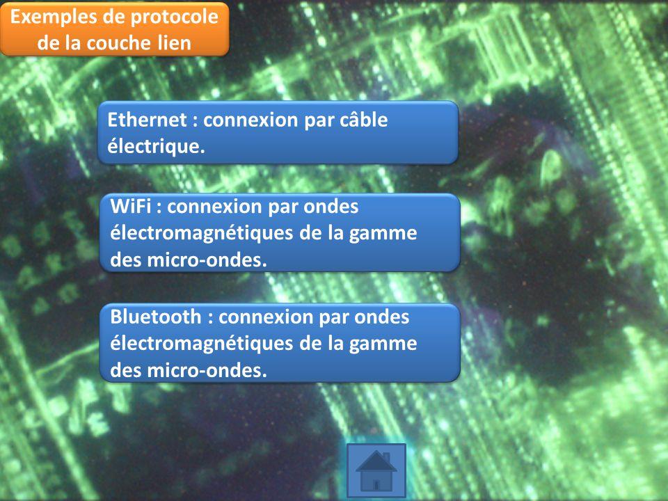 Exemples de protocole de la couche lien Ethernet : connexion par câble électrique. WiFi : connexion par ondes électromagnétiques de la gamme des micro