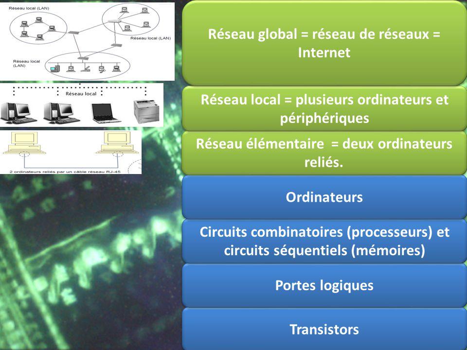 Transistors Portes logiques Circuits combinatoires (processeurs) et circuits séquentiels (mémoires) Ordinateurs Réseau élémentaire = deux ordinateurs