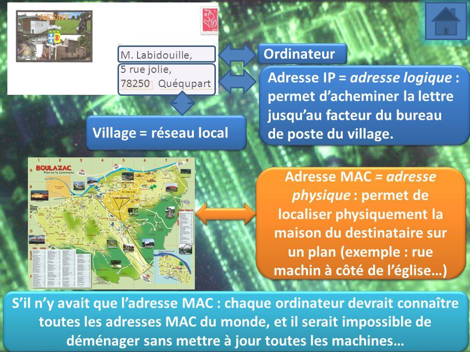 M. Labidouille, 5 rue jolie, 78250 Quéqupart Adresse IP = adresse logique : permet d'acheminer la lettre jusqu'au facteur du bureau de poste du villag