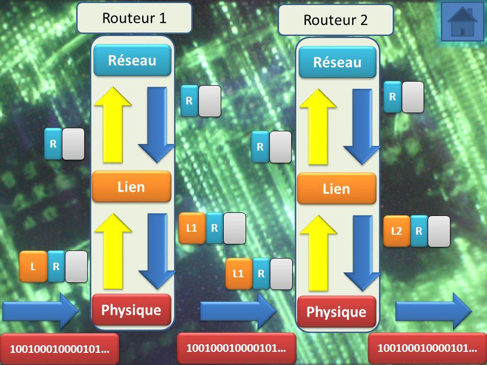 Réseau Lien Physique Routeur 1 Routeur 2 R R L L R R Réseau Lien Physique R R R R L1 R R R R R R R R L2 100100010000101…
