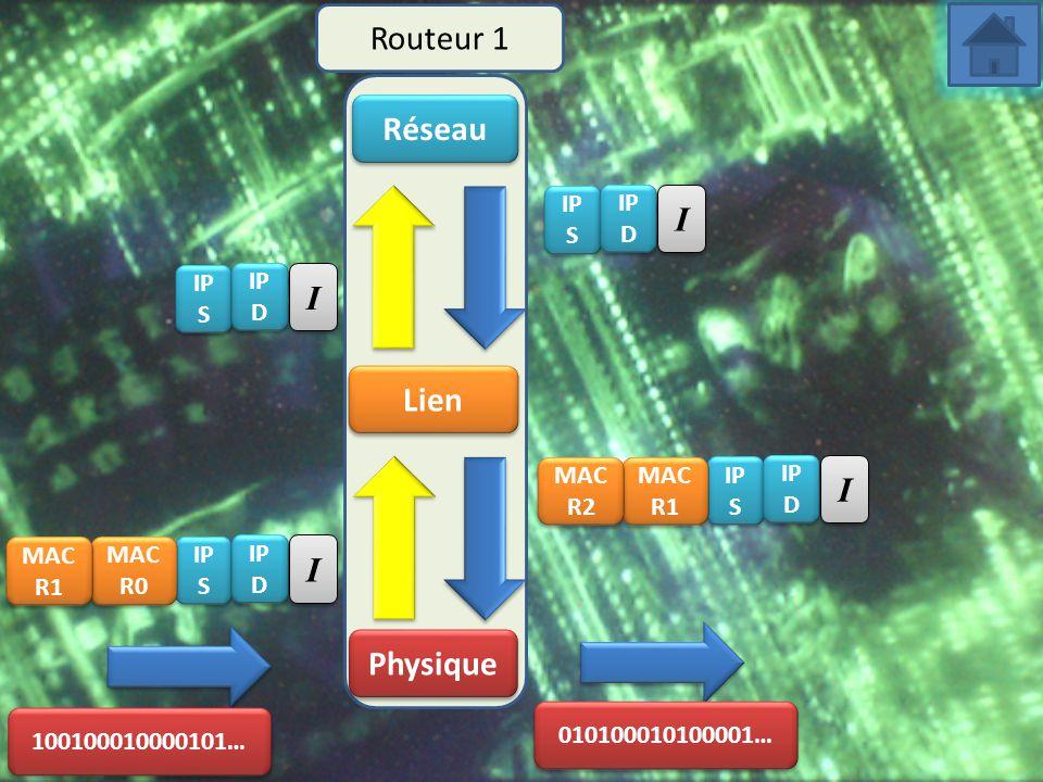 Réseau Lien Physique Routeur 1 100100010000101… IP S MAC R0 I I 010100010100001… MAC R1 IP D IP S MAC R1 I I MAC R2 IP D IP S I I IP D IP S I I IP D
