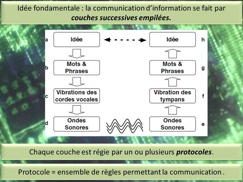 Idée fondamentale : la communication d'information se fait par couches successives empilées. Protocole = ensemble de règles permettant la communicatio