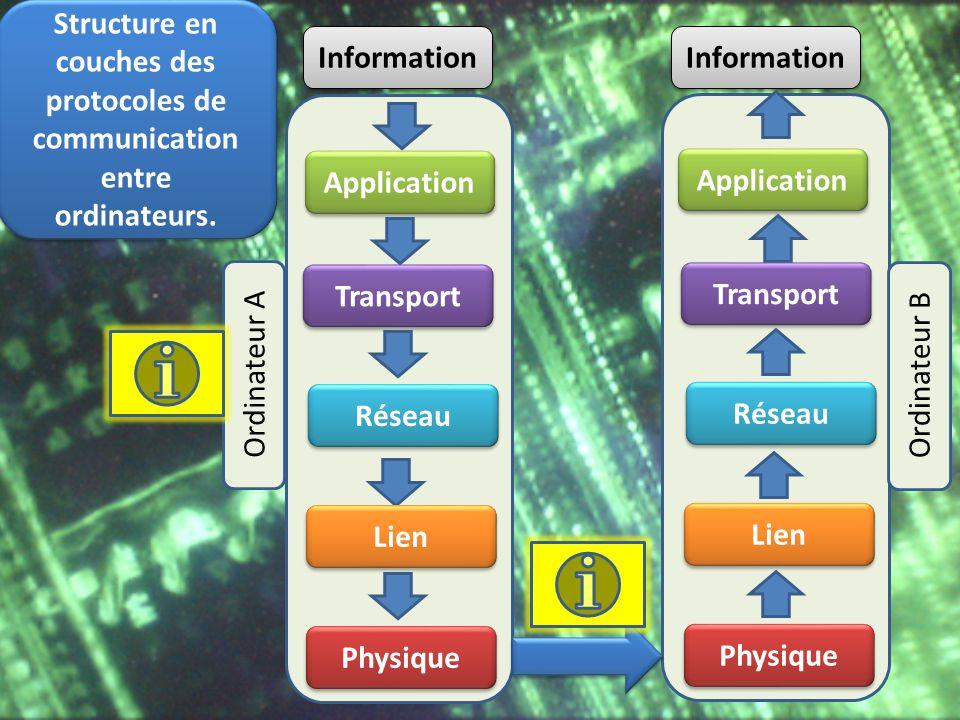 Application Transport Réseau Lien Physique Application Transport Réseau Lien Physique Information Structure en couches des protocoles de communication
