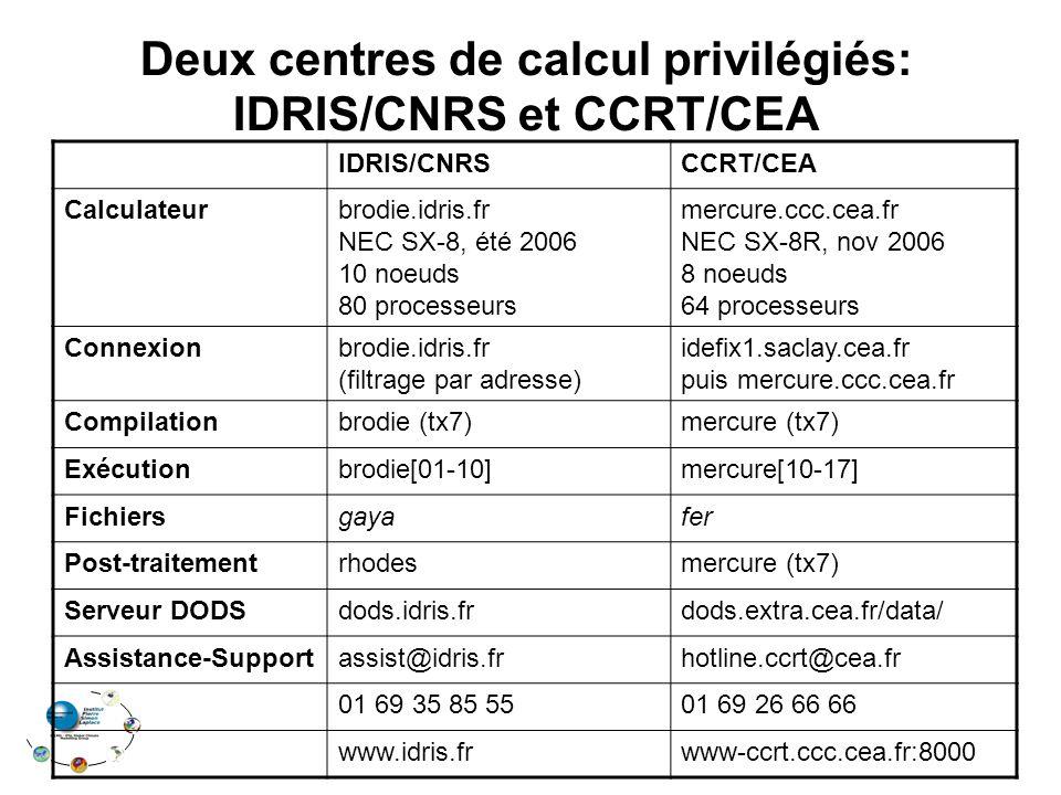 Deux centres de calcul privilégiés: IDRIS/CNRS et CCRT/CEA IDRIS/CNRSCCRT/CEA Calculateurbrodie.idris.fr NEC SX-8, été 2006 10 noeuds 80 processeurs mercure.ccc.cea.fr NEC SX-8R, nov 2006 8 noeuds 64 processeurs Connexionbrodie.idris.fr (filtrage par adresse) idefix1.saclay.cea.fr puis mercure.ccc.cea.fr Compilationbrodie (tx7)mercure (tx7) Exécutionbrodie[01-10]mercure[10-17] Fichiersgayafer Post-traitementrhodesmercure (tx7) Serveur DODSdods.idris.frdods.extra.cea.fr/data/ Assistance-Supportassist@idris.frhotline.ccrt@cea.fr 01 69 35 85 5501 69 26 66 66 www.idris.frwww-ccrt.ccc.cea.fr:8000