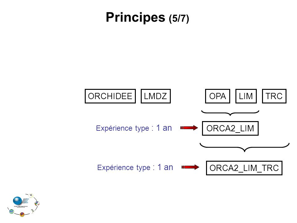 LMDZOPALIMTRC Principes (5/7) ORCA2_LIM Expérience type : 1 an ORCA2_LIM_TRC Expérience type : 1 an