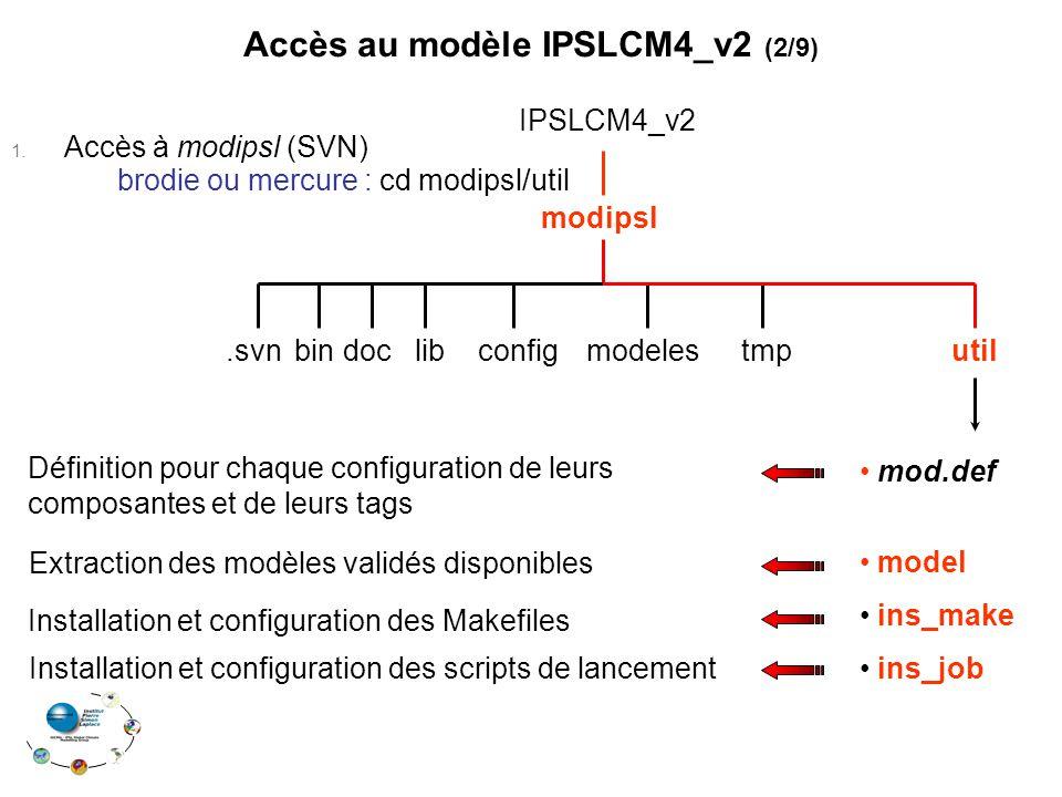 modipsl IPSLCM4_v2 modelesconfigdoc.svn bin tmputil Installation et configuration des Makefiles Installation et configuration des scripts de lancement Définition pour chaque configuration de leurs composantes et de leurs tags Extraction des modèles validés disponibles mod.def model ins_make ins_job Accès au modèle IPSLCM4_v2 (2/9) 1.