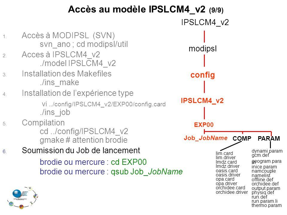 1. Accès à MODIPSL (SVN) svn_ano ; cd modipsl/util 2.