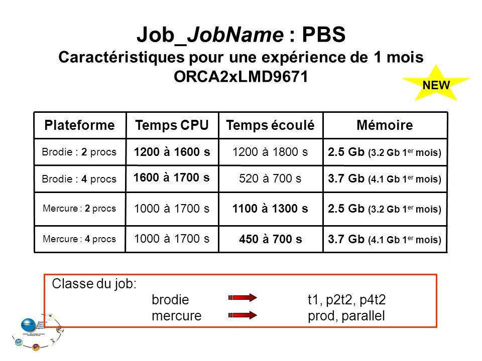 1000 à 1700 s 1200 à 1600 s Temps CPU 3.7 Gb (4.1 Gb 1 er mois) 1000 à 1700 s Mercure : 4 procs 2.5 Gb (3.2 Gb 1 er mois) 1100 à 1300 s Mercure : 2 procs 3.7 Gb (4.1 Gb 1 er mois) 520 à 700 s Brodie : 4 procs 2.5 Gb (3.2 Gb 1 er mois) 1200 à 1800 s Brodie : 2 procs MémoireTemps écouléPlateforme 1600 à 1700 s 450 à 700 s Job_JobName : PBS Caractéristiques pour une expérience de 1 mois ORCA2xLMD9671 Classe du job: brodie t1, p2t2, p4t2 mercure prod, parallel NEW