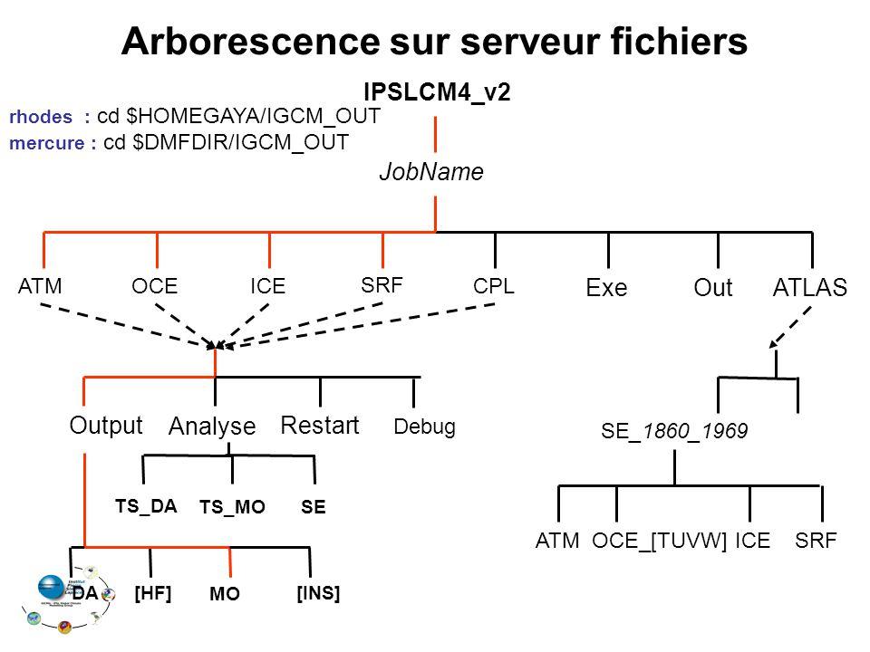Arborescence sur serveur fichiers TS_DA TS_MO IPSLCM4_v2 OCE SRF CPL Exe JobName ATM ATLAS ICE Restart Analyse Output [INS]DA[HF] MO Debug SE_1860_1969 rhodes : cd $HOMEGAYA/IGCM_OUT mercure : cd $DMFDIR/IGCM_OUT Out OCE_[TUVW]SRF ATMICE SE