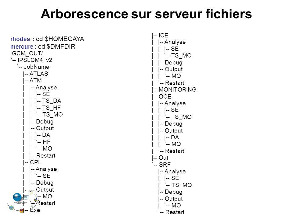 Arborescence sur serveur fichiers rhodes : cd $HOMEGAYA mercure : cd $DMFDIR IGCM_OUT/ `-- IPSLCM4_v2 `-- JobName  -- ATLAS  -- ATM    -- Analyse      -- SE      -- TS_DA      -- TS_HF     `-- TS_MO    -- Debug    -- Output      -- DA     `-- HF     `-- MO   `-- Restart  -- CPL    -- Analyse     `-- SE    -- Debug    -- Output     `-- MO   `-- Restart  -- Exe  -- ICE    -- Analyse      -- SE     `-- TS_MO    -- Debug    -- Output     `-- MO   `-- Restart  -- MONITORING  -- OCE    -- Analyse      -- SE     `-- TS_MO    -- Debug    -- Output      -- DA     `-- MO   `-- Restart  -- Out `-- SRF  -- Analyse    -- SE   `-- TS_MO  -- Debug  -- Output   `-- MO `-- Restart