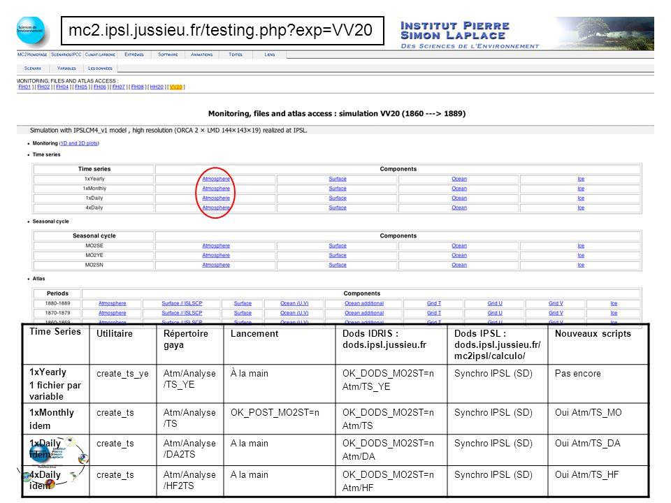 mc2.ipsl.jussieu.fr/testing.php exp=VV20 Time Series UtilitaireRépertoire gaya LancementDods IDRIS : dods.ipsl.jussieu.fr Dods IPSL : dods.ipsl.jussieu.fr/ mc2ipsl/calculo/ Nouveaux scripts 1xYearly 1 fichier par variable create_ts_yeAtm/Analyse /TS_YE À la mainOK_DODS_MO2ST=n Atm/TS_YE Synchro IPSL (SD)Pas encore 1xMonthly idem create_tsAtm/Analyse /TS OK_POST_MO2ST=nOK_DODS_MO2ST=n Atm/TS Synchro IPSL (SD)Oui Atm/TS_MO 1xDaily idem create_tsAtm/Analyse /DA2TS A la mainOK_DODS_MO2ST=n Atm/DA Synchro IPSL (SD)Oui Atm/TS_DA 4xDaily idem create_tsAtm/Analyse /HF2TS A la mainOK_DODS_MO2ST=n Atm/HF Synchro IPSL (SD)Oui Atm/TS_HF