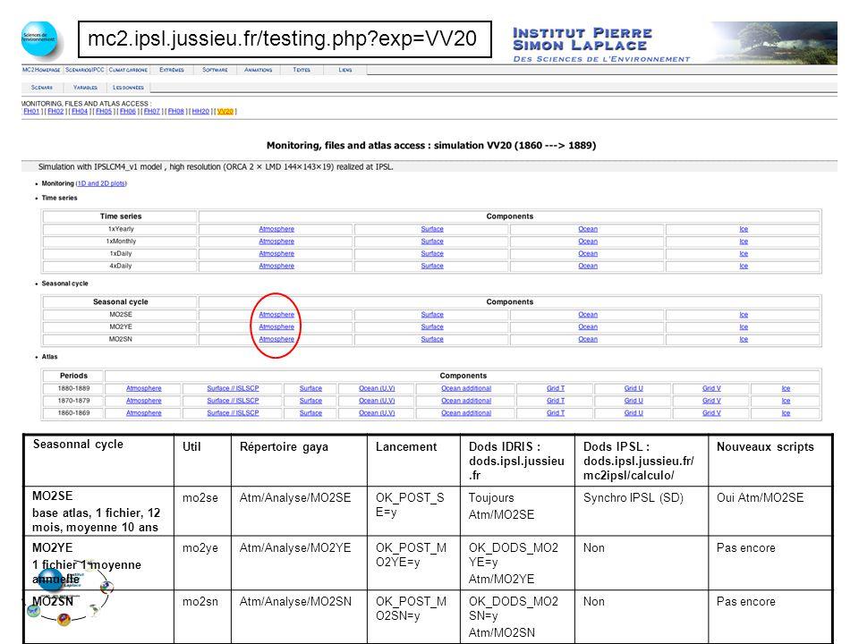 mc2.ipsl.jussieu.fr/testing.php exp=VV20 Seasonnal cycle UtilRépertoire gayaLancementDods IDRIS : dods.ipsl.jussieu.fr Dods IPSL : dods.ipsl.jussieu.fr/ mc2ipsl/calculo/ Nouveaux scripts MO2SE base atlas, 1 fichier, 12 mois, moyenne 10 ans mo2seAtm/Analyse/MO2SEOK_POST_S E=y Toujours Atm/MO2SE Synchro IPSL (SD)Oui Atm/MO2SE MO2YE 1 fichier 1 moyenne annuelle mo2yeAtm/Analyse/MO2YEOK_POST_M O2YE=y OK_DODS_MO2 YE=y Atm/MO2YE NonPas encore MO2SNmo2snAtm/Analyse/MO2SNOK_POST_M O2SN=y OK_DODS_MO2 SN=y Atm/MO2SN NonPas encore