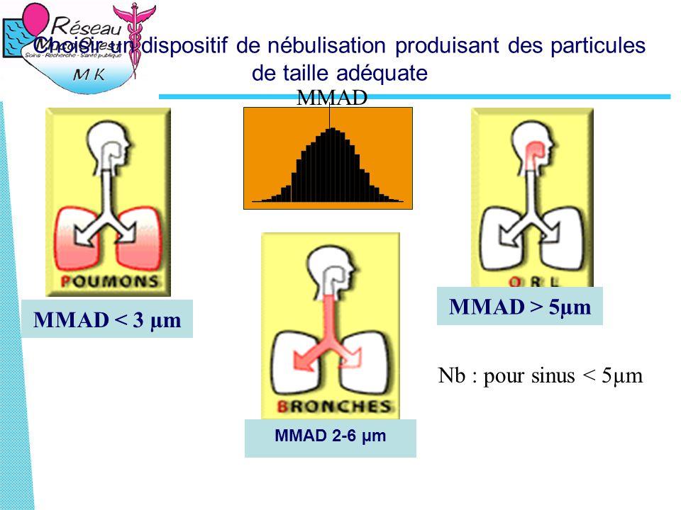 Choisir un dispositif de nébulisation produisant des particules de taille adéquate MMAD > 5µm MMAD 2-6 µm MMAD < 3 µm Nb : pour sinus < 5µm MMAD