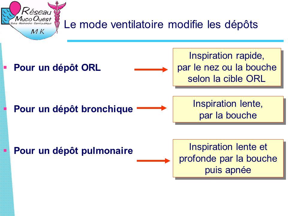 Le mode ventilatoire modifie les dépôts  Pour un dépôt ORL  Pour un dépôt bronchique  Pour un dépôt pulmonaire Inspiration rapide, par le nez ou la