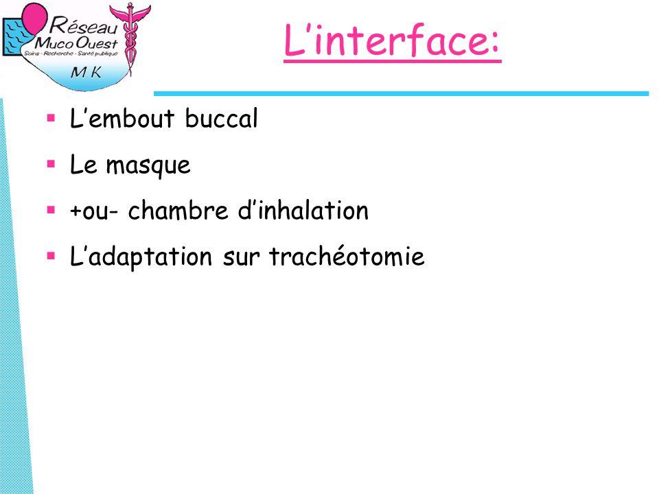 L'interface:  L'embout buccal  Le masque  +ou- chambre d'inhalation  L'adaptation sur trachéotomie