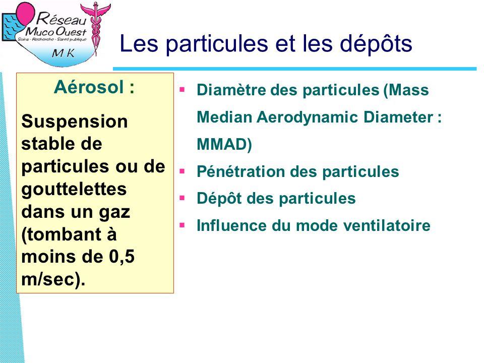 Les particules et les dépôts  Diamètre des particules (Mass Median Aerodynamic Diameter : MMAD)  Pénétration des particules  Dépôt des particules  Influence du mode ventilatoire Aérosol : Suspension stable de particules ou de gouttelettes dans un gaz (tombant à moins de 0,5 m/sec).