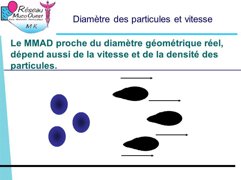Diamètre des particules et vitesse Le MMAD proche du diamètre géométrique réel, dépend aussi de la vitesse et de la densité des particules.
