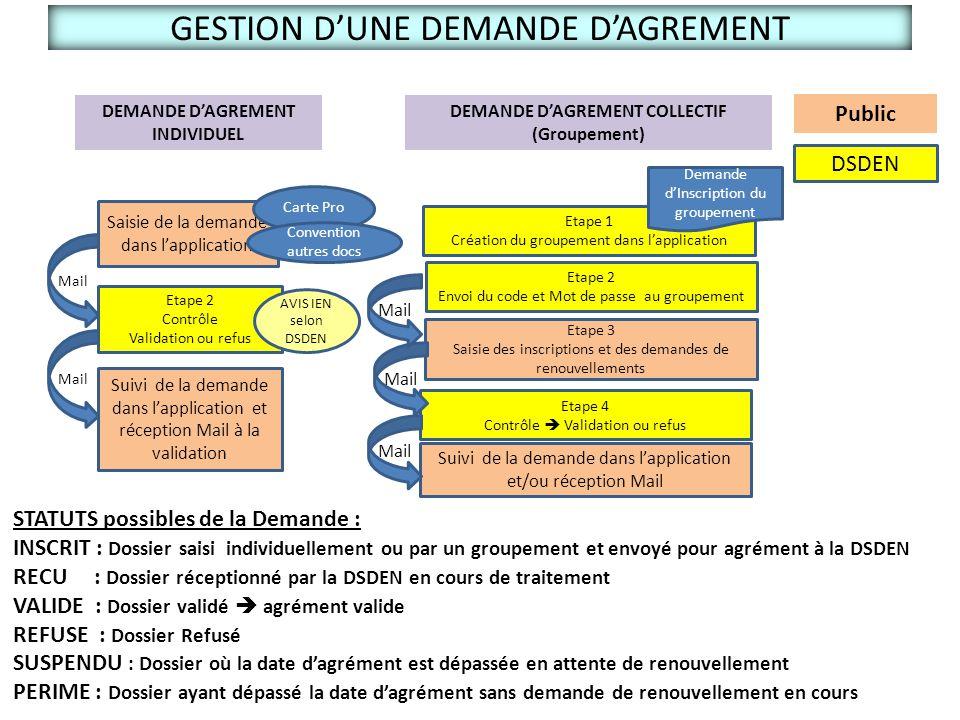 GESTION D'UNE DEMANDE D'AGREMENT DEMANDE D'AGREMENT INDIVIDUEL Public DSDEN Saisie de la demande dans l'application Etape 1 Création du groupement dan
