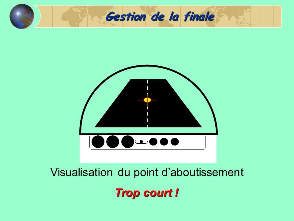 Gestion de la finale Visualisation du point d'aboutissement Trop court !