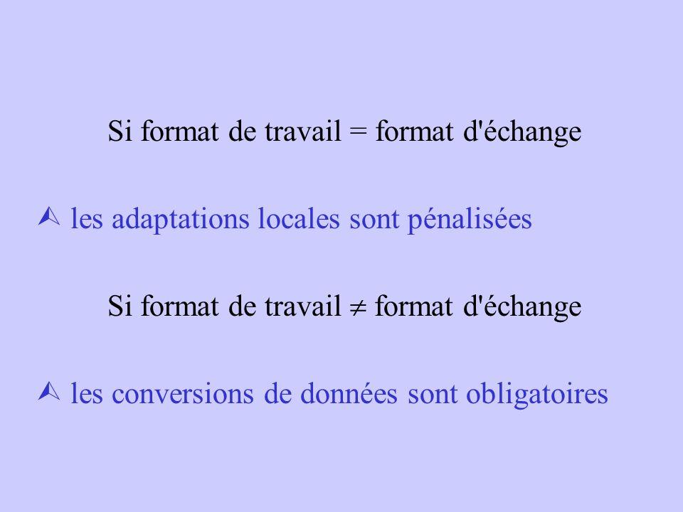 Si format de travail = format d échange  les adaptations locales sont pénalisées Si format de travail  format d échange  les conversions de données sont obligatoires