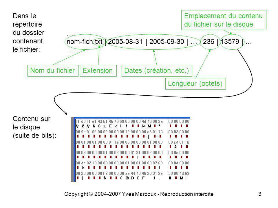 Copyright © 2004-2007 Yves Marcoux - Reproduction interdite3 Dans le répertoire du dossier contenant le fichier: … nom-fich.txt | 2005-08-31 | 2005-09-30 | … | 236 | 13579 | … … Nom du fichierExtensionDates (création, etc.) Longueur (octets) Contenu sur le disque (suite de bits): Emplacement du contenu du fichier sur le disque